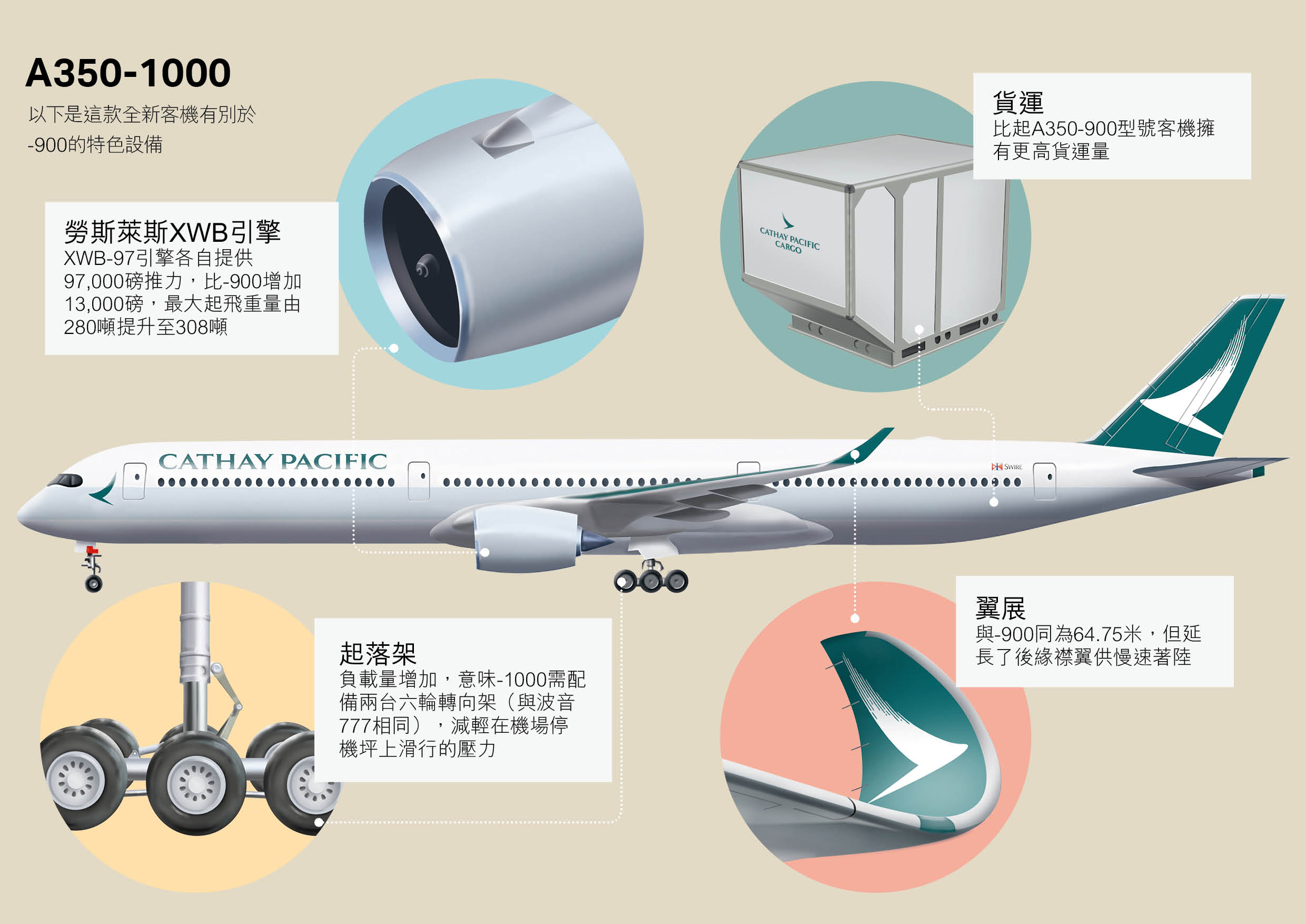 Cathay Pacific Cargo A350-1000